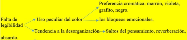 Diagrama conducta